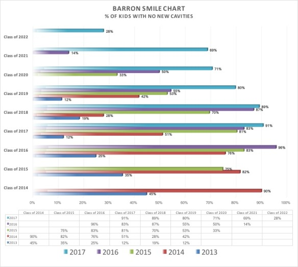 Barron Smile Chart